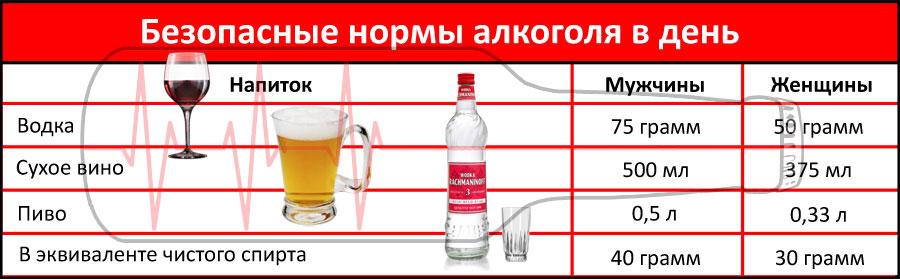 Поступает ли алкоголь в грудное молоко